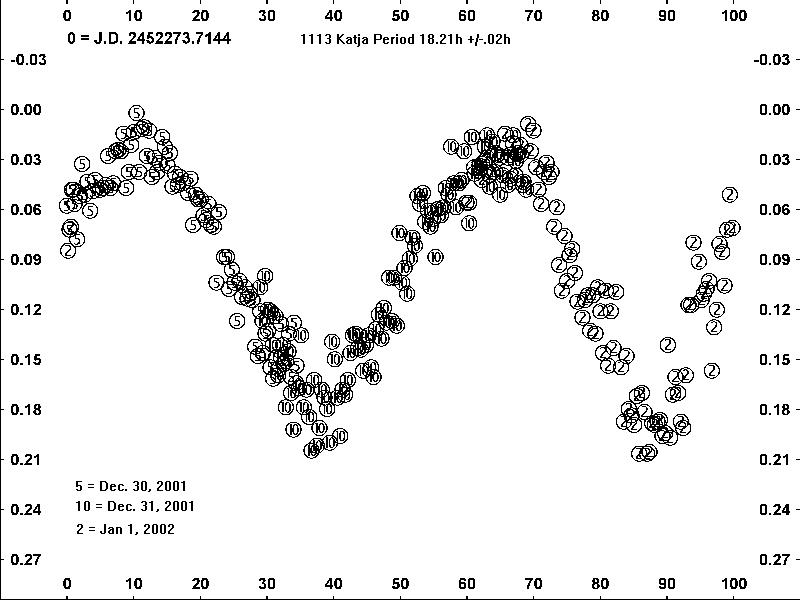 1113 Katja Light Curve