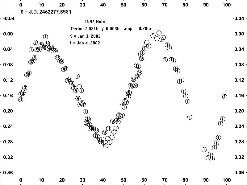 1547 Nele Light Curve