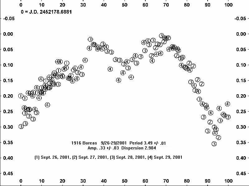 1916 Boreas Light Curve