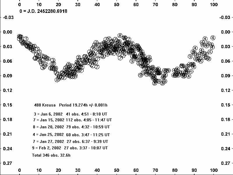 488 Kreusa Light Curve