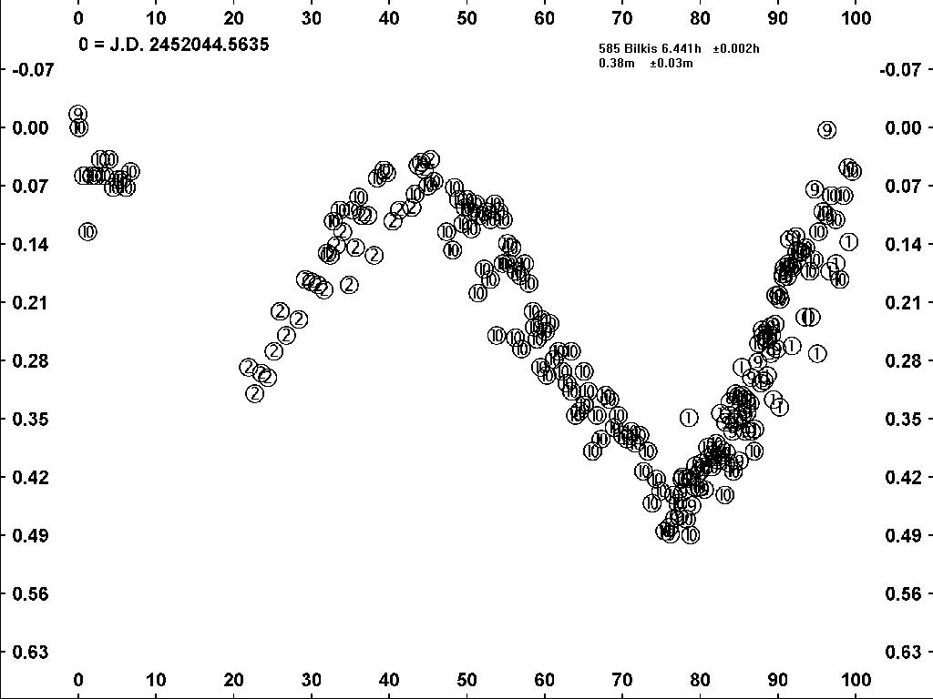 585 Bilkis Light Curve