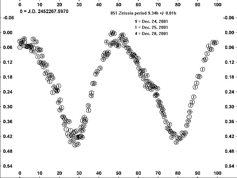 851 Zeissia Light Curve